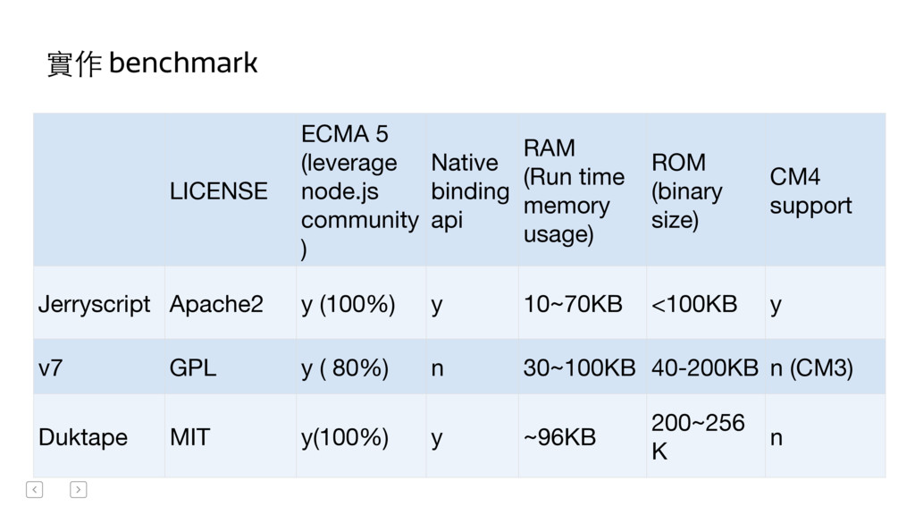 實作 benchmark LICENSE  ECMA 5  (leverage node....
