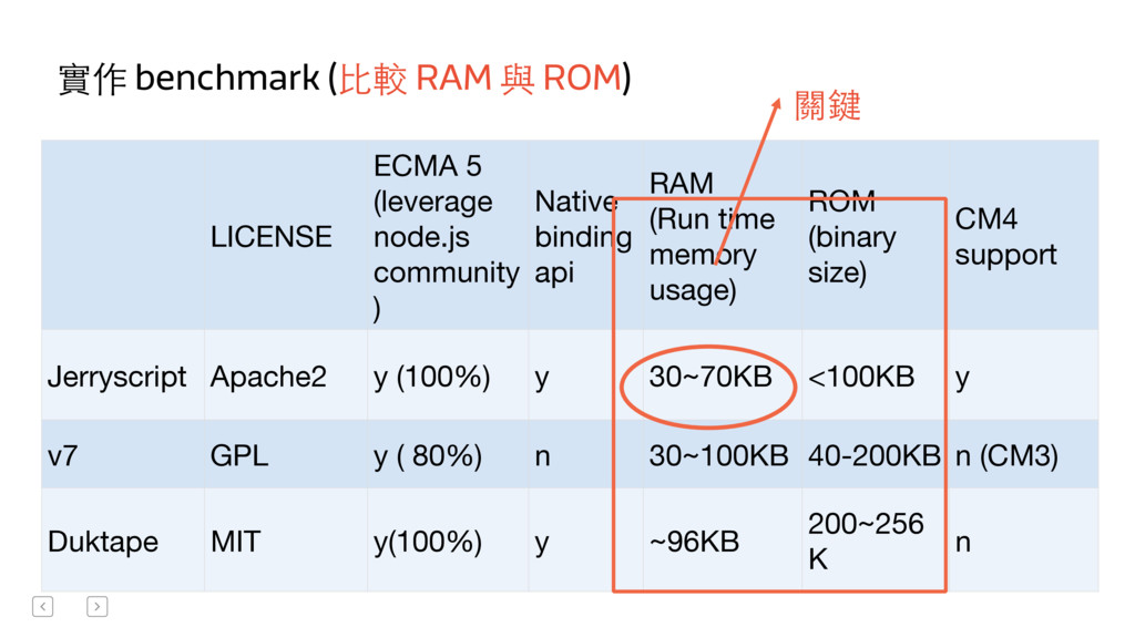 實作 benchmark (⽐比較 RAM 與 ROM) LICENSE  ECMA 5 ...