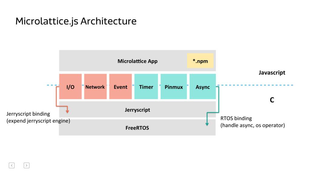 Microlattice.js Architecture C  Javascript...