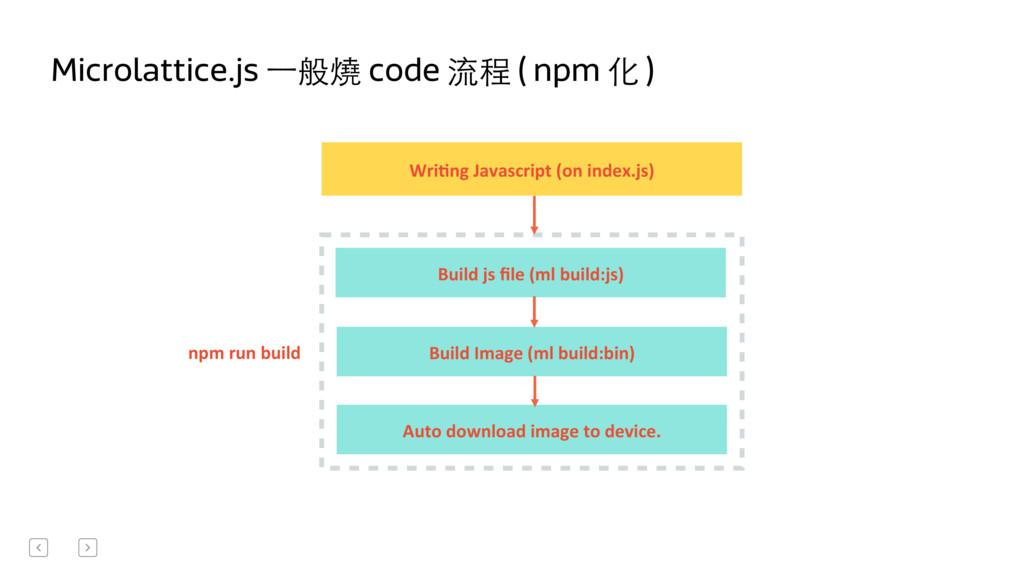 Microlattice.js ⼀一般燒 code 流程 ( npm 化 ) Wri[ng...
