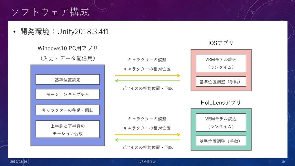 • 開発環境:Unity2018.3.4f1 ソフトウェア構成 2019/02/19 VRM勉...