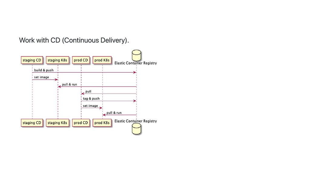 Work with CD (Continuous Delivery).
