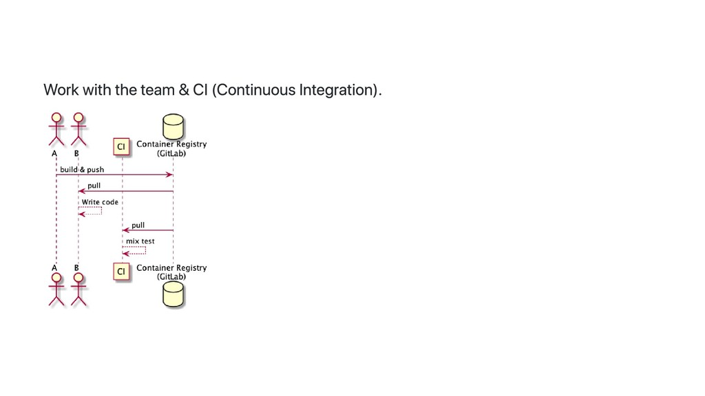 Work with the team & CI (Continuous Integration...