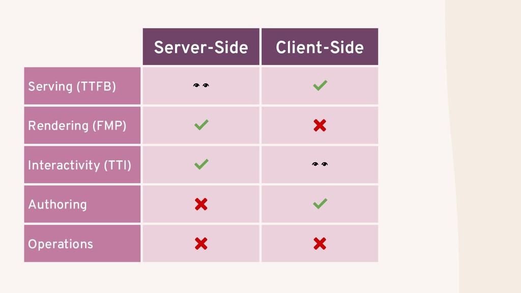 Server-Side Client-Side Serving (TTFB)  ✅ Rende...
