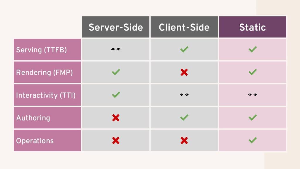 Server-Side Client-Side Static Serving (TTFB)  ...