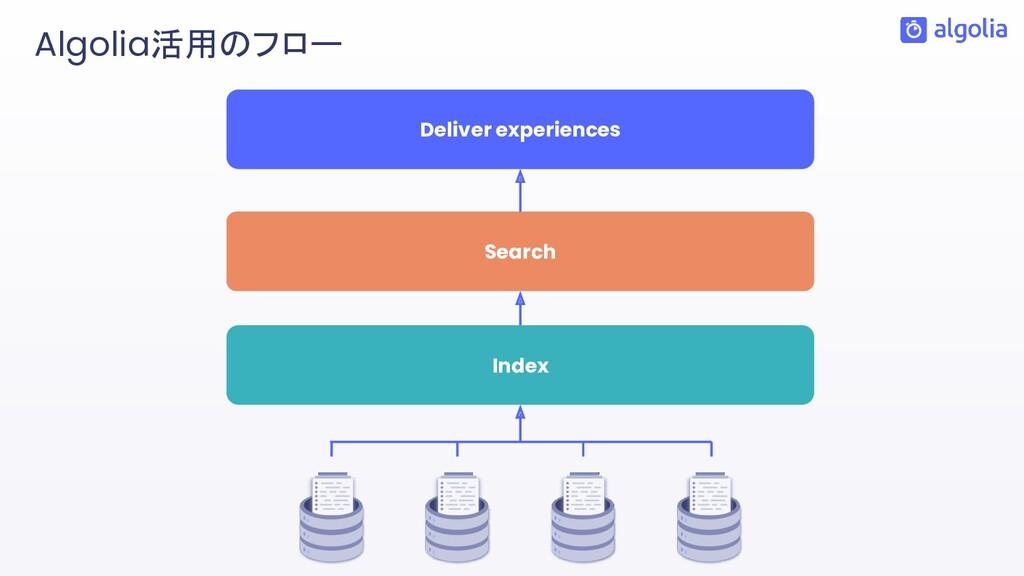 Deliver experiences Search Index Algolia活用のフロー