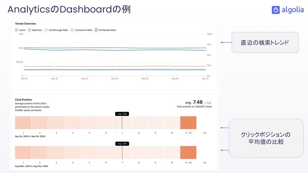 AnalyticsのDashboardの例 直近の検索トレンド クリックポジションの 平均値の...