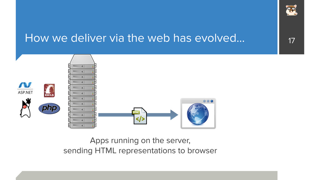 How we deliver via the web has evolved… 17 Apps...