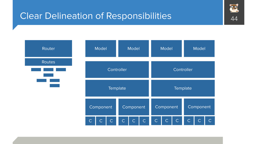Clear Delineation of Responsibilities 44 Router...