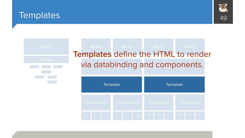 Templates 49 Router Controller Component Model ...
