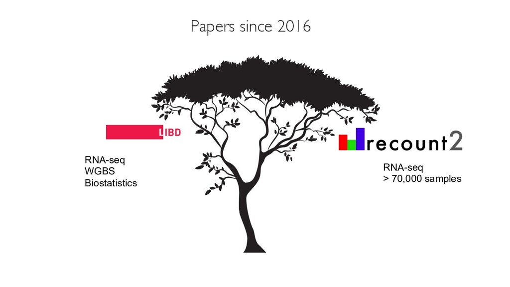 Papers since 2016 RNA-seq WGBS Biostatistics RN...