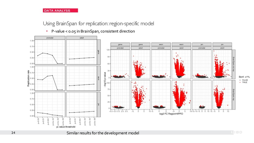DATA ANALYSIS 24 Using BrainSpan for replicatio...
