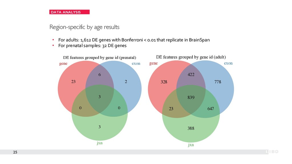 DATA ANALYSIS 25 Region-specific by age results...