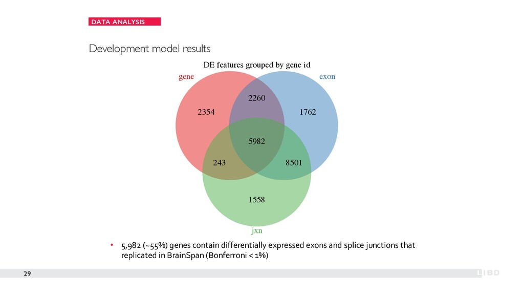 DATA ANALYSIS 29 Development model results • 5,...