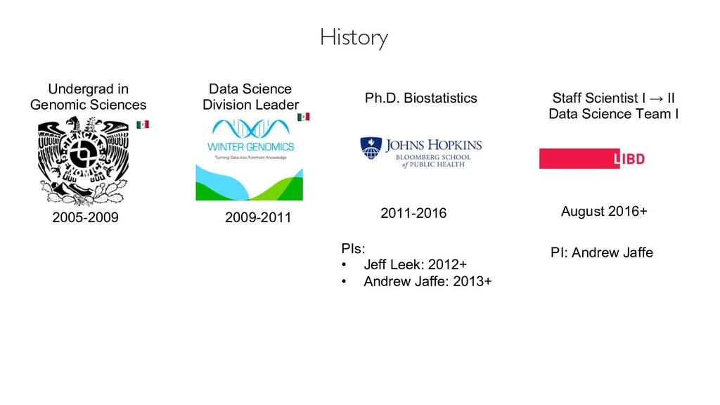 History 2005-2009 Undergrad in Genomic Sciences...