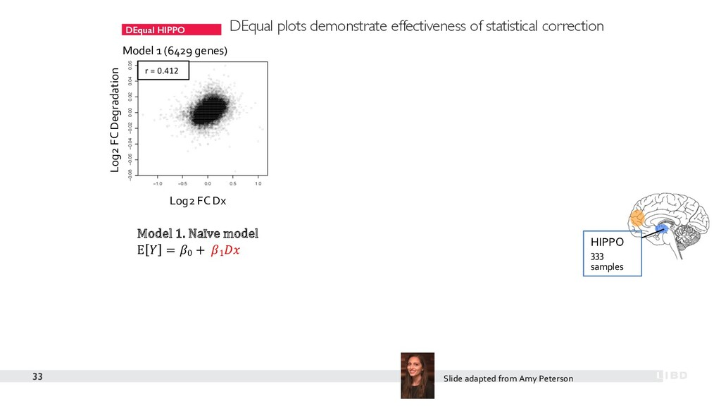 DEqual HIPPO 33 Model 1 (6429 genes) Model 1. N...