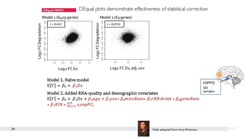 DEqual HIPPO 34 Model 1 (6429 genes) Model 2 (6...
