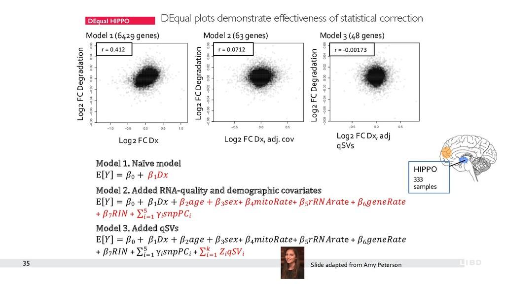 DEqual HIPPO 35 Model 1 (6429 genes) Model 2 (6...