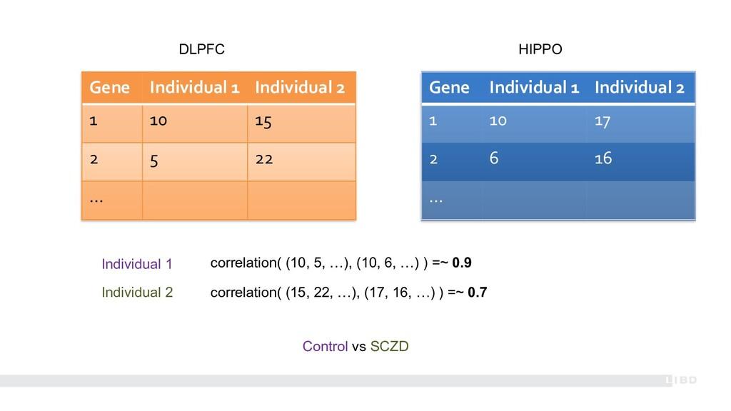 Gene Individual 1 Individual 2 1 10 15 2 5 22 …...