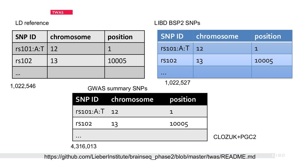 TWAS SNP ID chromosome position rs101:A:T 12 1 ...