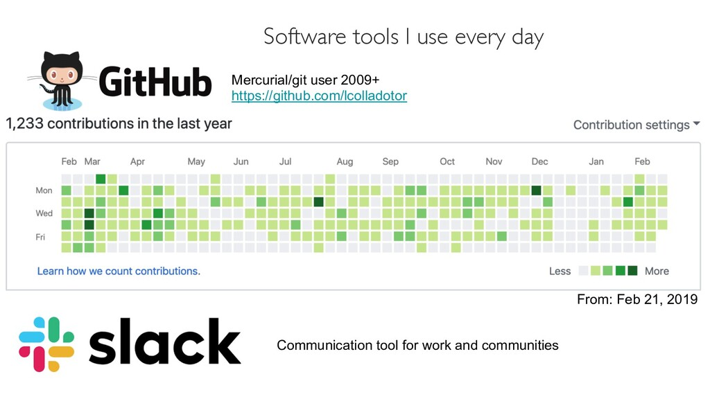 Software tools I use every day Mercurial/git us...