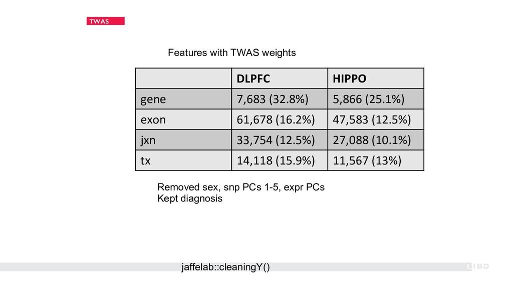 TWAS DLPFC HIPPO gene 7,683 (32.8%) 5,866 (25.1...