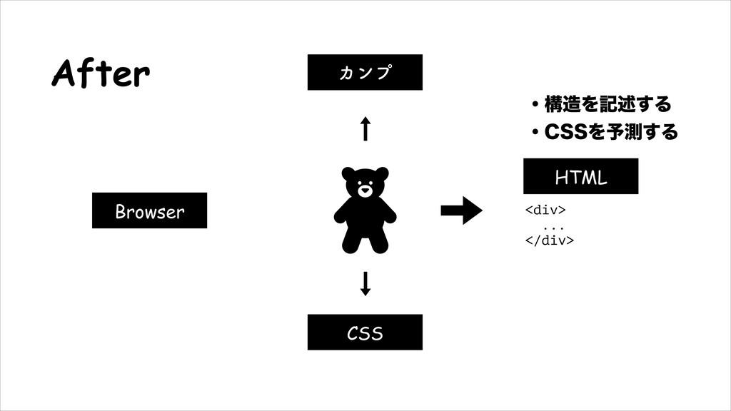 After HTML Χϯϓ CSS Browser ɾߏΛهड़͢Δ ɾ$44Λ༧ଌ͢Δ ...