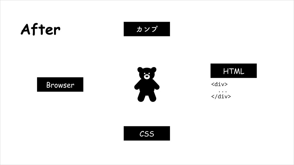 HTML Χϯϓ CSS Browser <div> ... </div> After