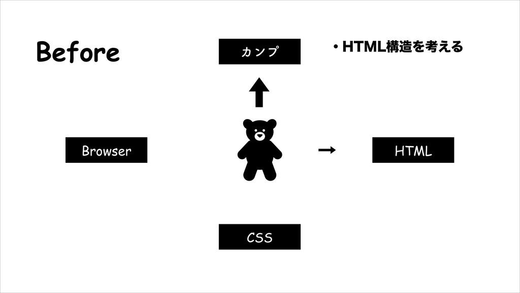 ɾ)5.-ߏΛߟ͑Δ Before HTML Χϯϓ CSS Browser