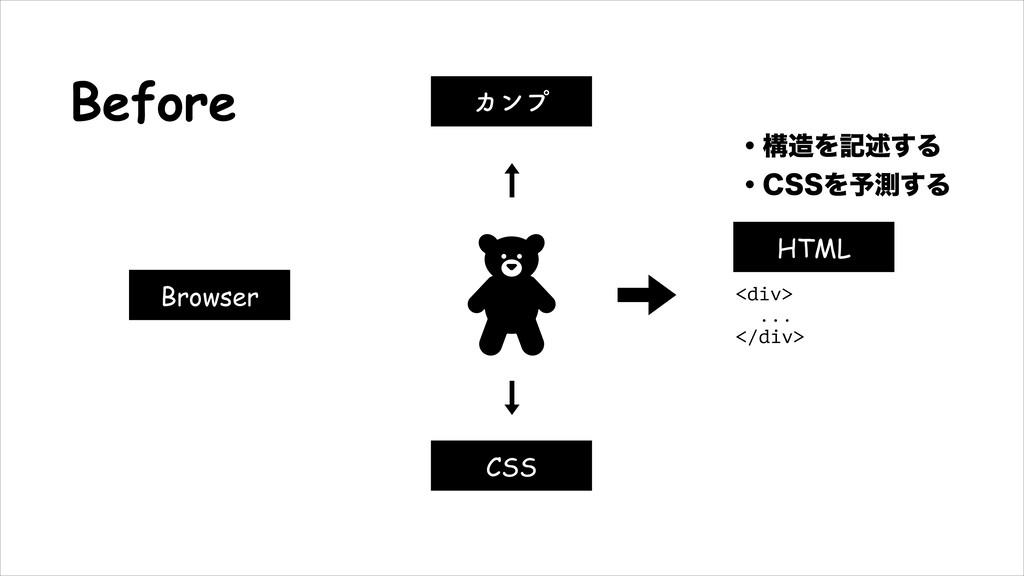 Before HTML Χϯϓ CSS Browser ɾߏΛهड़͢Δ ɾ$44Λ༧ଌ͢Δ...