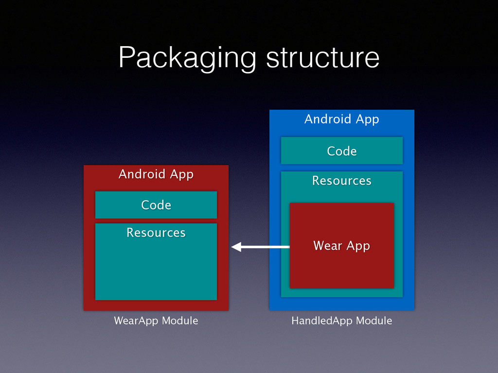 Packaging structure Android App Android App Cod...