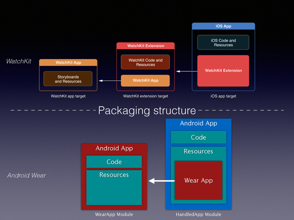 Android Wear WatchKit Packaging structure Andro...