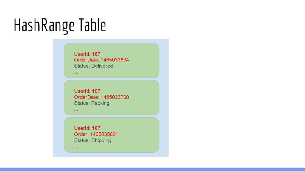 HashRange Table UserId: 167 OrderDate: 14650338...