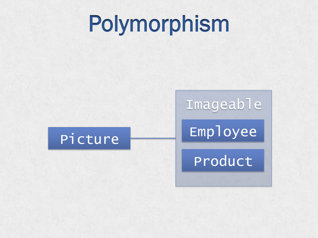 Polymorphism Imageable Picture Employee Product