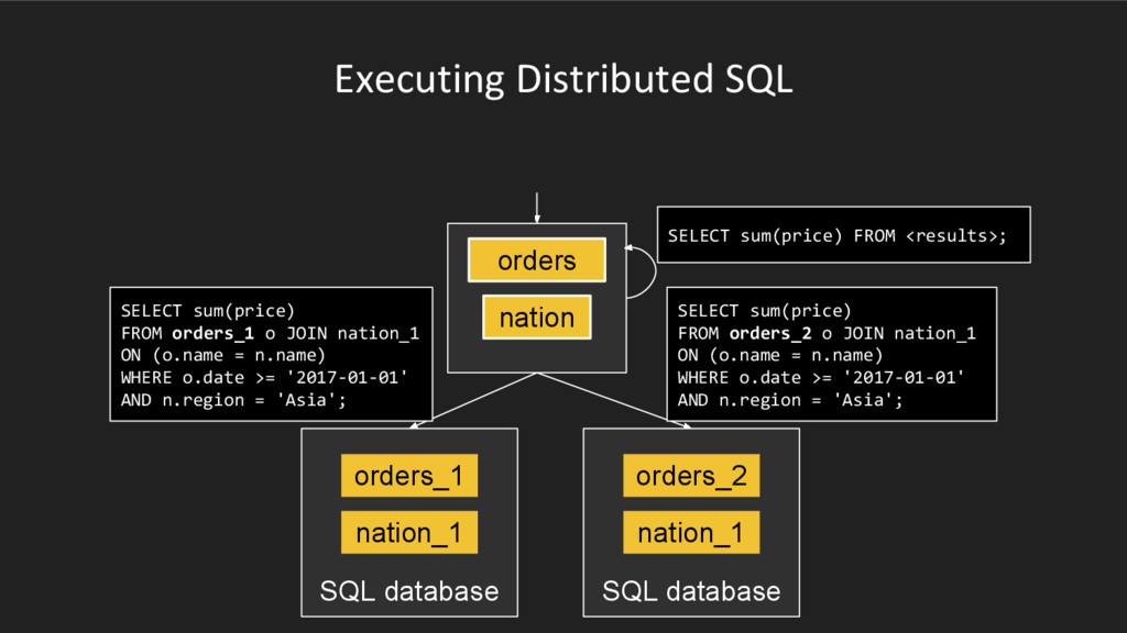 Executing Distributed SQL SQL database orders_1...