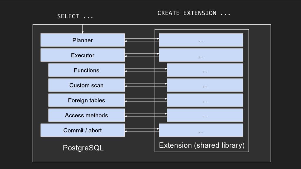 PostgreSQL Planner Executor Custom scan Commit ...