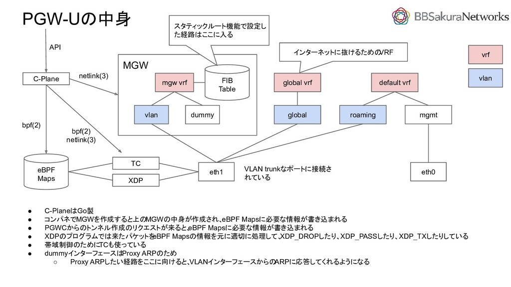 MGW PGW-Uの中身 mgw vrf vlan dummy roaming mgmt gl...