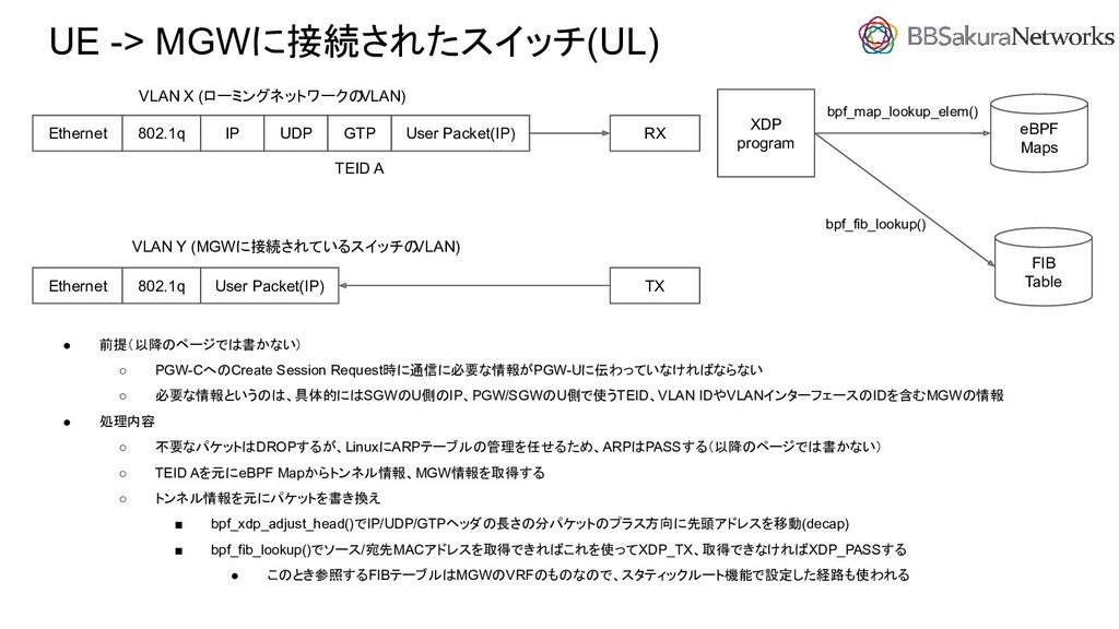 UE -> MGWに接続されたスイッチ(UL) ● 前提(以降のページでは書かない) ○ PG...