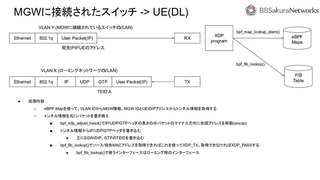 MGWに接続されたスイッチ -> UE(DL) ● 処理内容 ○ eBPF Mapを使って、V...