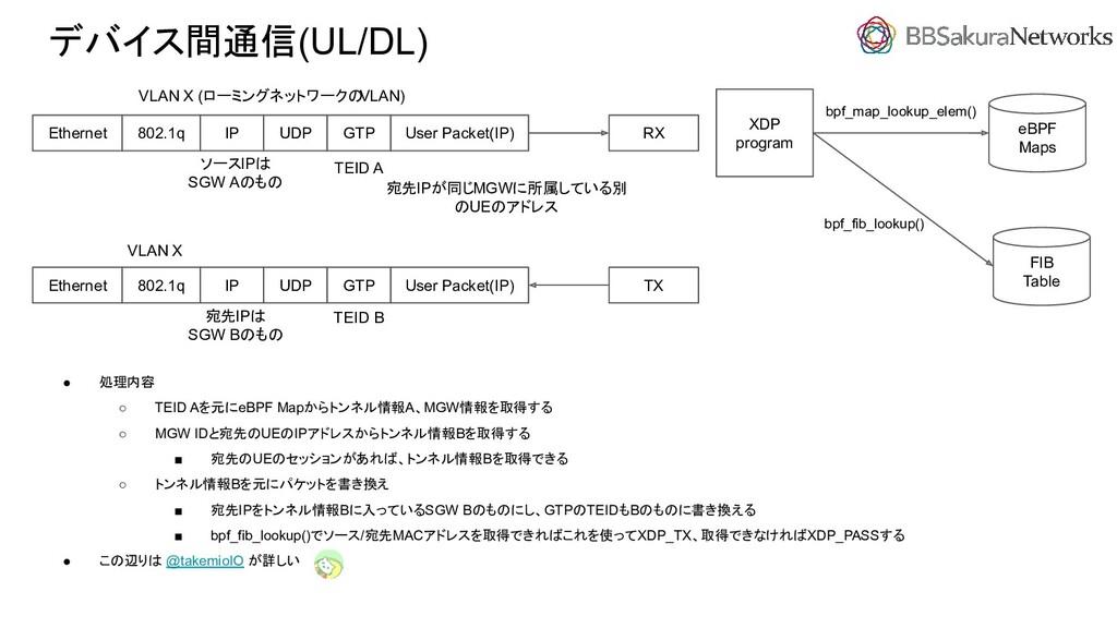 デバイス間通信(UL/DL) ● 処理内容 ○ TEID Aを元にeBPF Mapからトンネル...