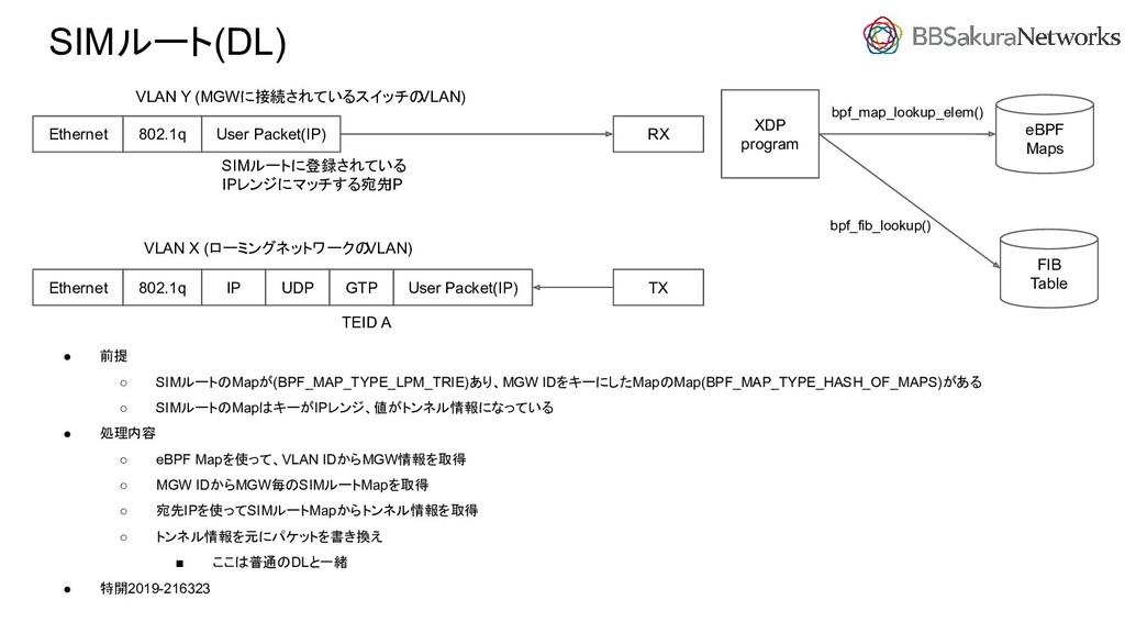 SIMルート(DL) ● 前提 ○ SIMルートのMapが(BPF_MAP_TYPE_LPM_...