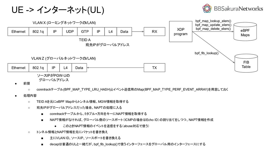 UE -> インターネット(UL) ● 前提 ○ conntrackテーブル(BPF_MAP_...