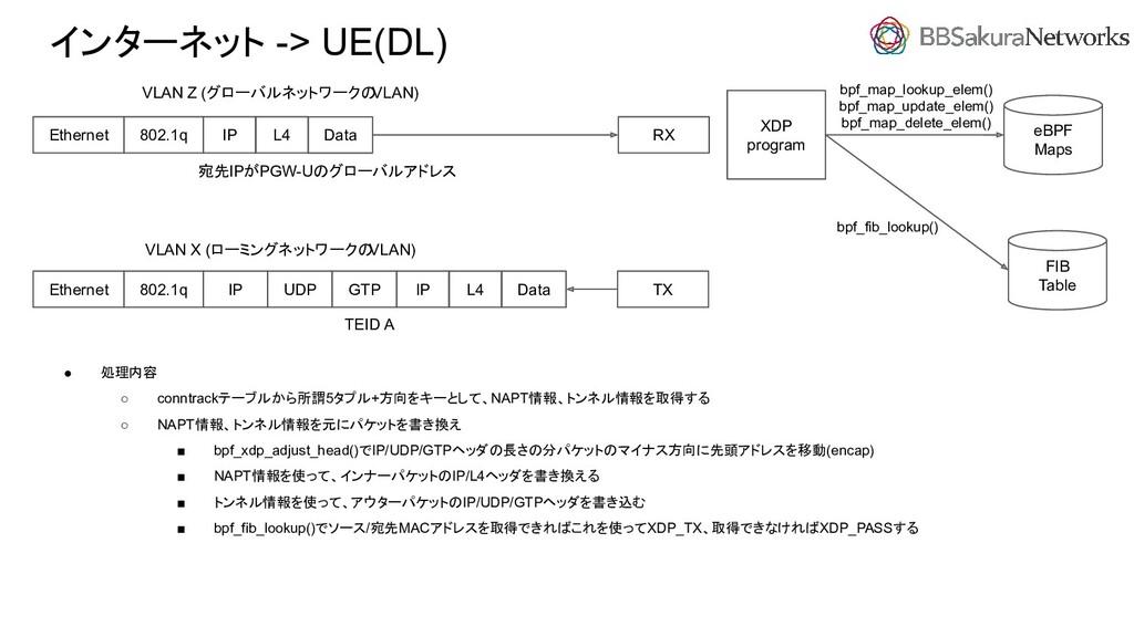 インターネット -> UE(DL) ● 処理内容 ○ conntrackテーブルから所謂5タプ...