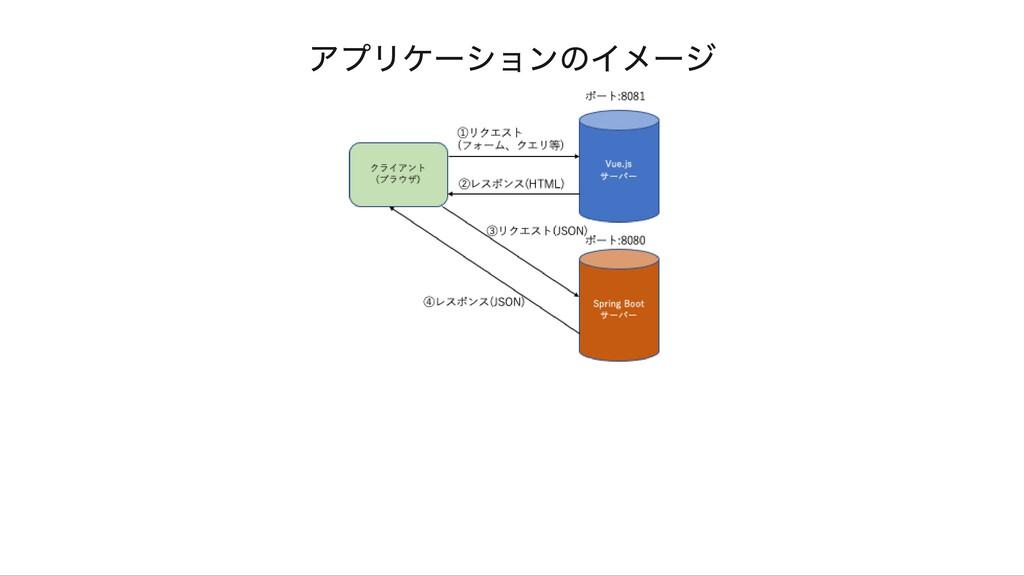 アプリケーションのイメージ