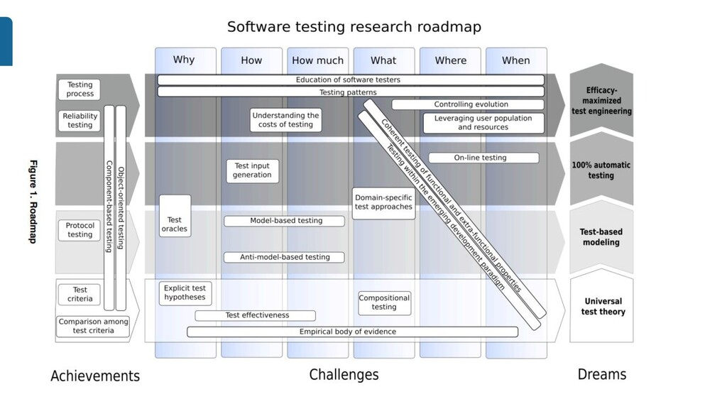 19 BUILD SOFTWARE TO TEST SOFTWARE