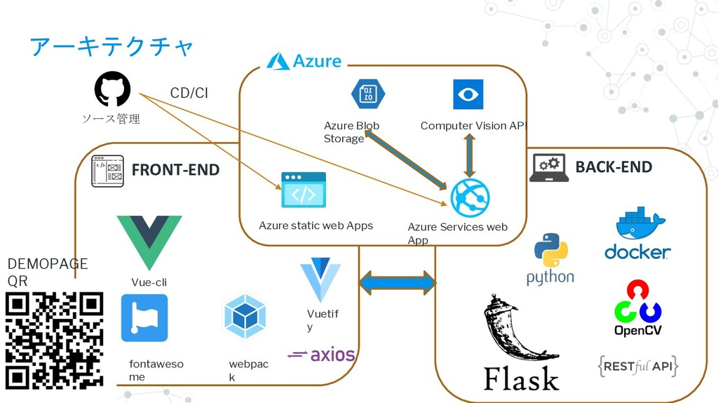 FRONT-END アーキテクチャ Azure Services web App Azure ...