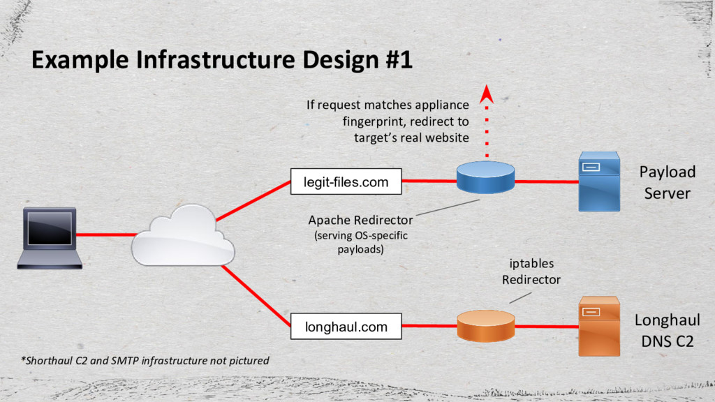 Example Infrastructure Design #1 legit-files.co...