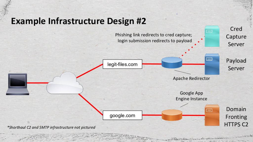 Example Infrastructure Design #2 legit-files.co...