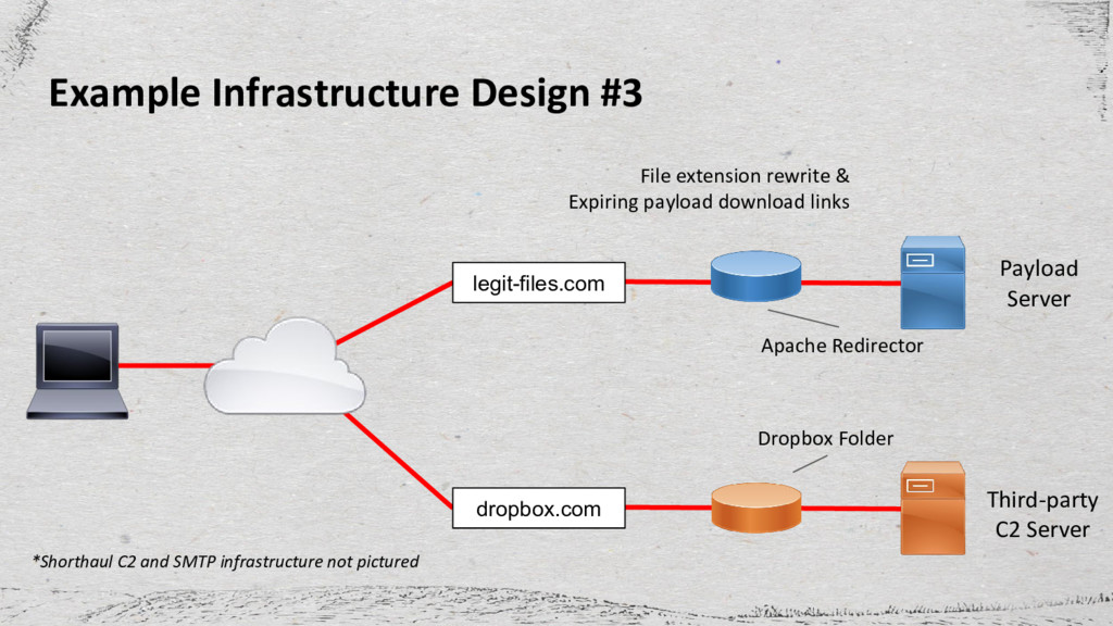 Example Infrastructure Design #3 legit-files.co...