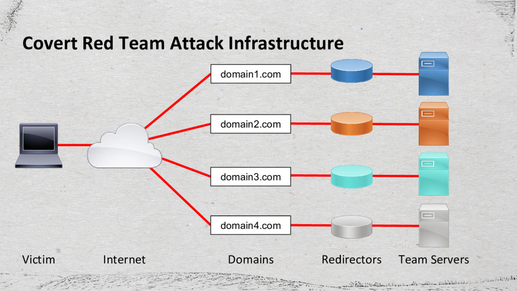 Covert Red Team Attack Infrastructure domain1.c...